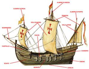schema nave velieri del medioevo