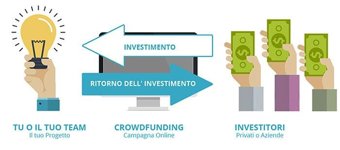 Processo di crowdfunding - Crowdfunding editoriali, il tuo progetto lo finanziano i fan