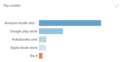 Vendere gli Ebook su tutti gli Store