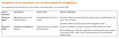 sommario KDP Ebook, ingredienti utili per Self Publisher